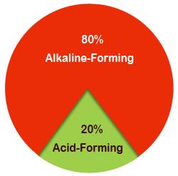 Acid Alkaline Pie Chart